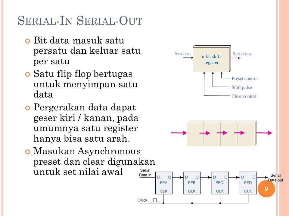 Serial-In Serial-Out n-bit shift register. Bit data masuk satu persatu dan keluar satu per satu.