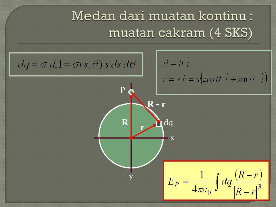 Medan dari muatan kontinu : muatan cakram (4 SKS)