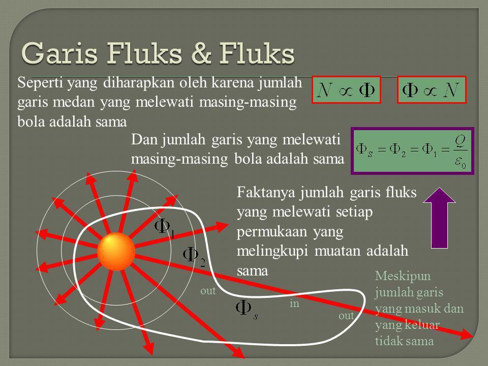 Garis Fluks & Fluks Seperti yang diharapkan oleh karena jumlah garis medan yang melewati masing-masing bola adalah sama.