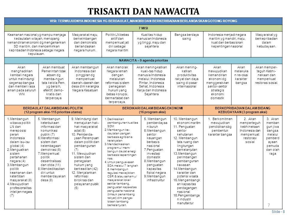 TRISAKTI DAN NAWACITA Slide - 8