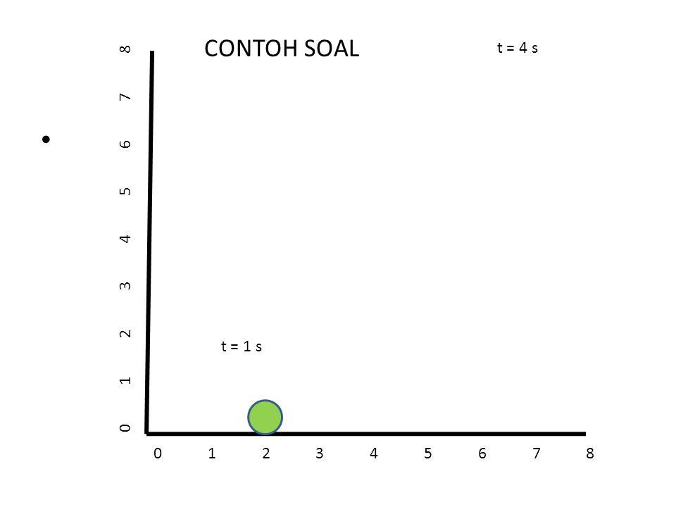 CONTOH SOAL t = 4 s 0 1 2 3 4 5 6 7 8 t = 1 s 0 1 2 3 4 5 6 7 8