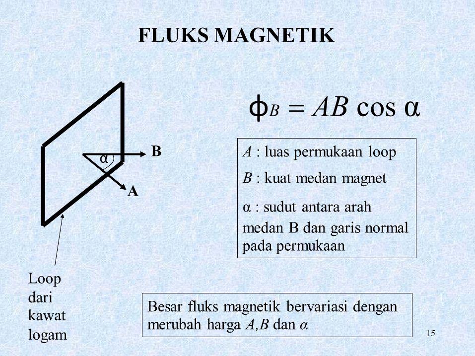 FLUKS MAGNETIK φB = AB cos α A : luas permukaan loop B α