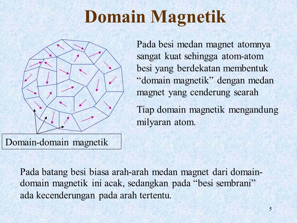 Pada besi medan magnet atomnya