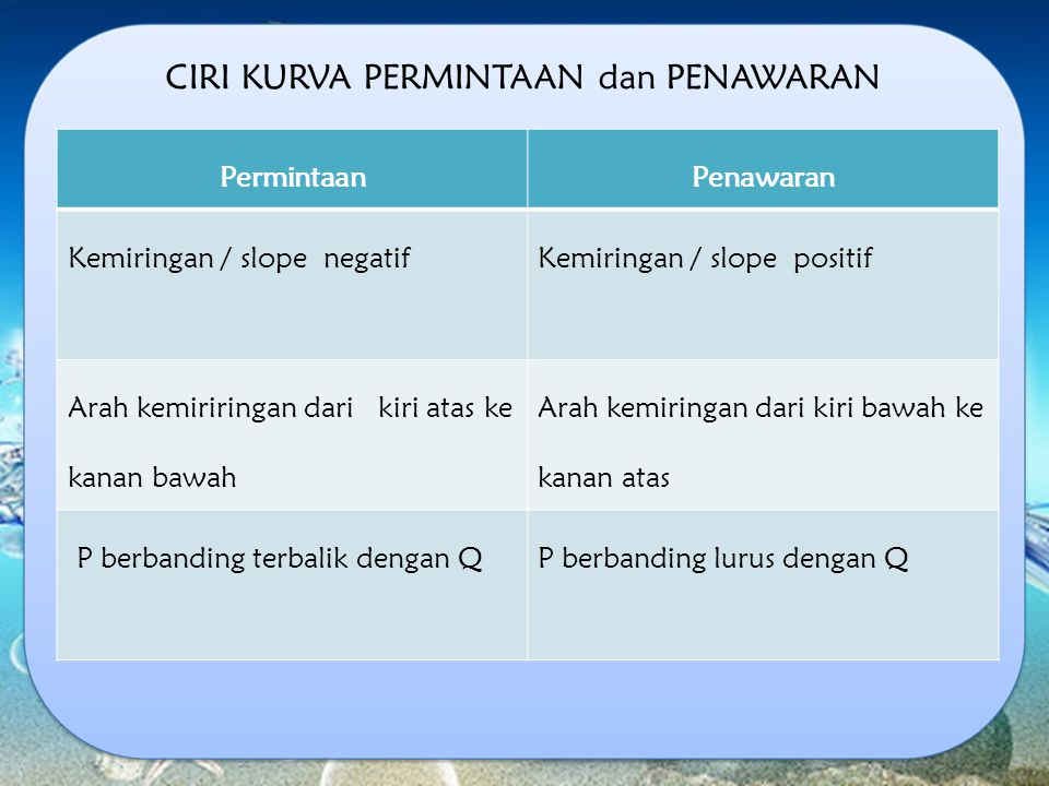 CIRI KURVA PERMINTAAN dan PENAWARAN