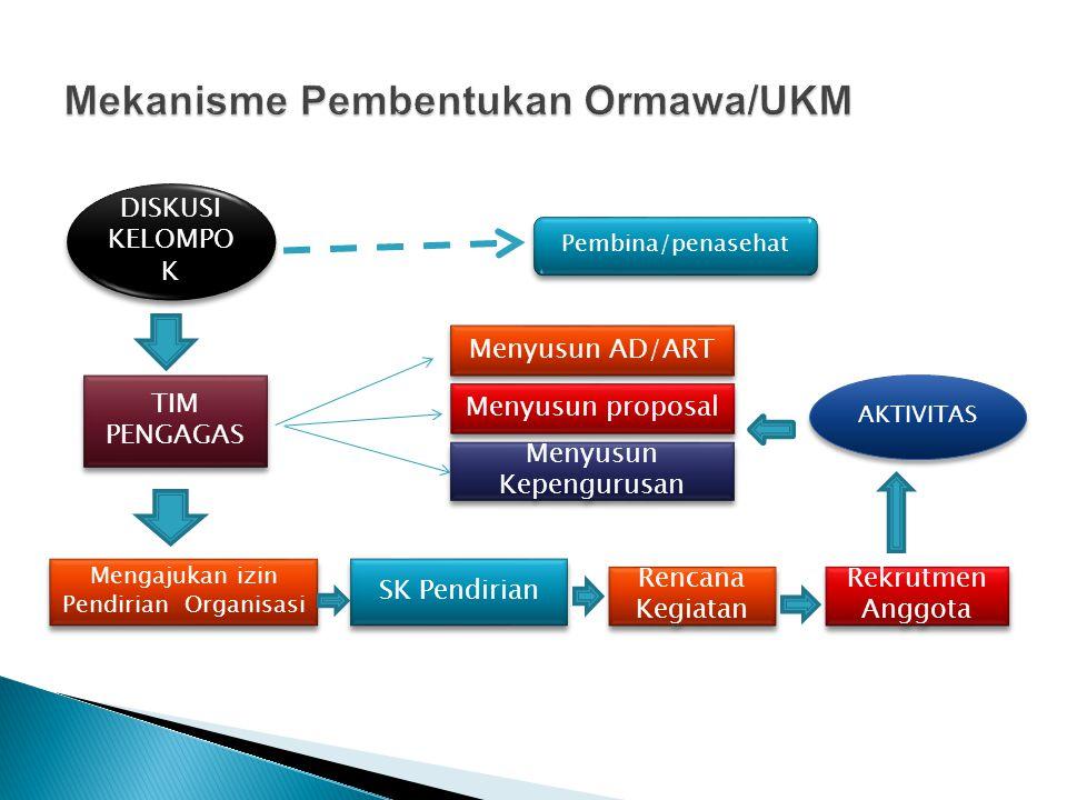 Mekanisme Pembentukan Ormawa/UKM
