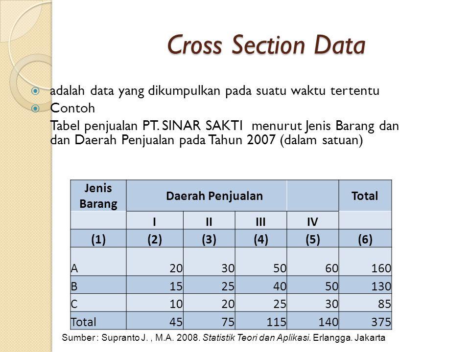 Cross Section Data adalah data yang dikumpulkan pada suatu waktu tertentu. Contoh.