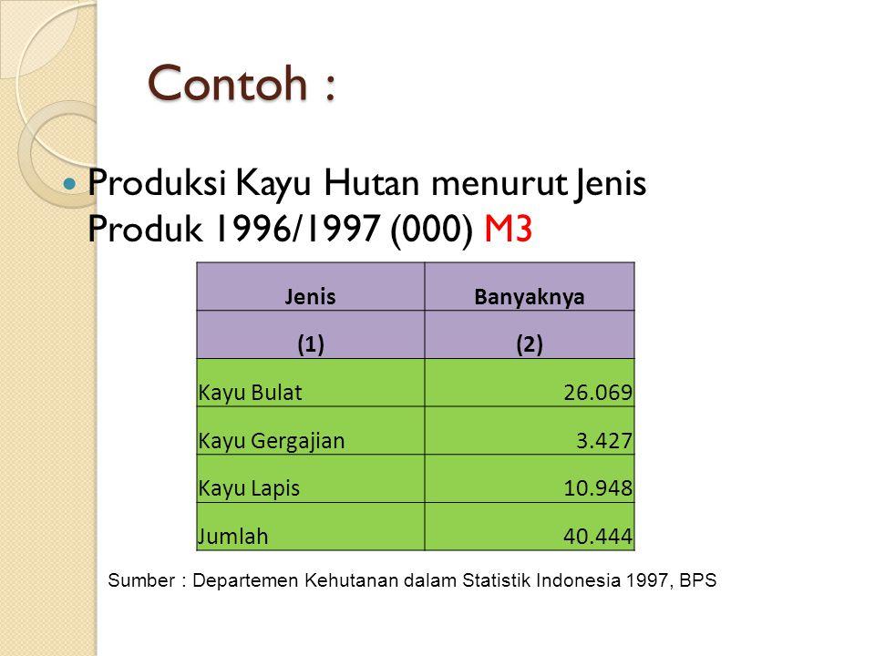 Contoh : Produksi Kayu Hutan menurut Jenis Produk 1996/1997 (000) M3