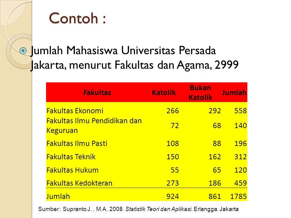 Contoh : Jumlah Mahasiswa Universitas Persada Jakarta, menurut Fakultas dan Agama, 2999. Fakultas.
