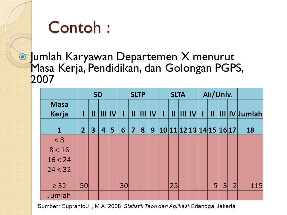 Contoh : Jumlah Karyawan Departemen X menurut Masa Kerja, Pendidikan, dan Golongan PGPS, 2007.