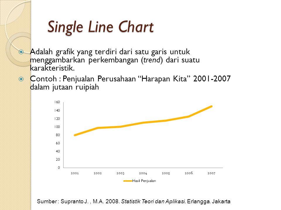Single Line Chart Adalah grafik yang terdiri dari satu garis untuk menggambarkan perkembangan (trend) dari suatu karakteristik.