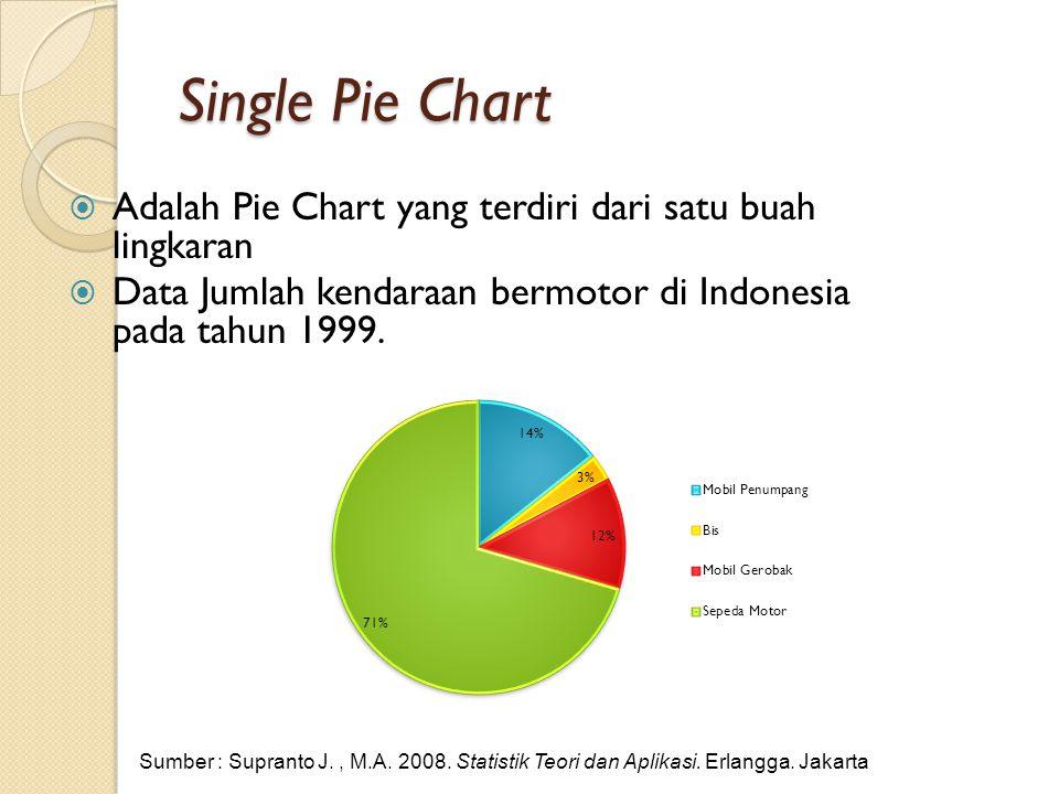 Teknik pengolahan penyajian dan analisis data ppt download single pie chart adalah pie chart yang terdiri dari satu buah lingkaran data jumlah kendaraan ccuart Gallery