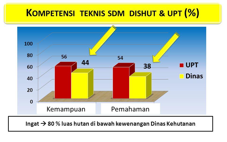 KOMPETENSI TEKNIS SDM DISHUT & UPT (%)