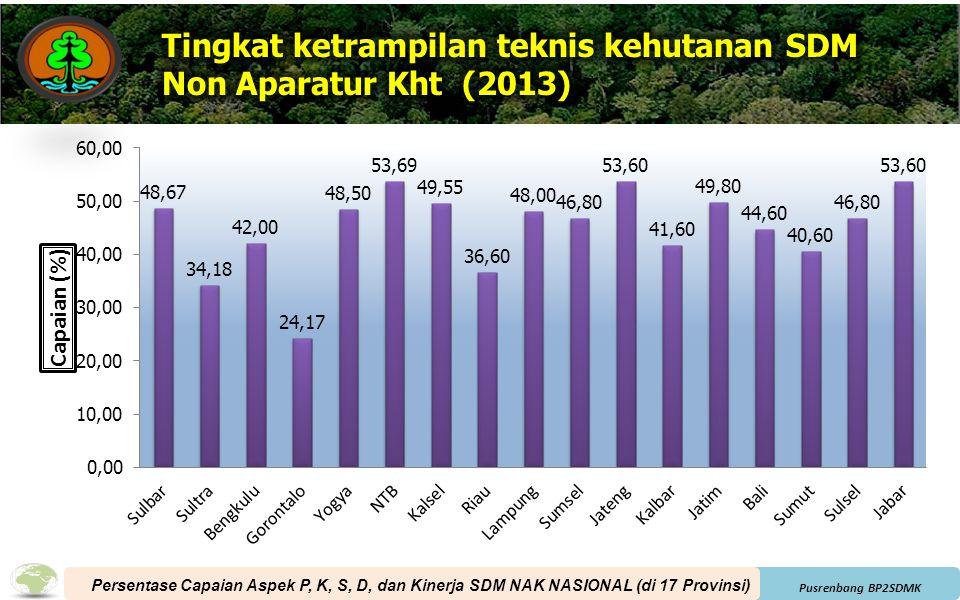 Tingkat ketrampilan teknis kehutanan SDM Non Aparatur Kht (2013)