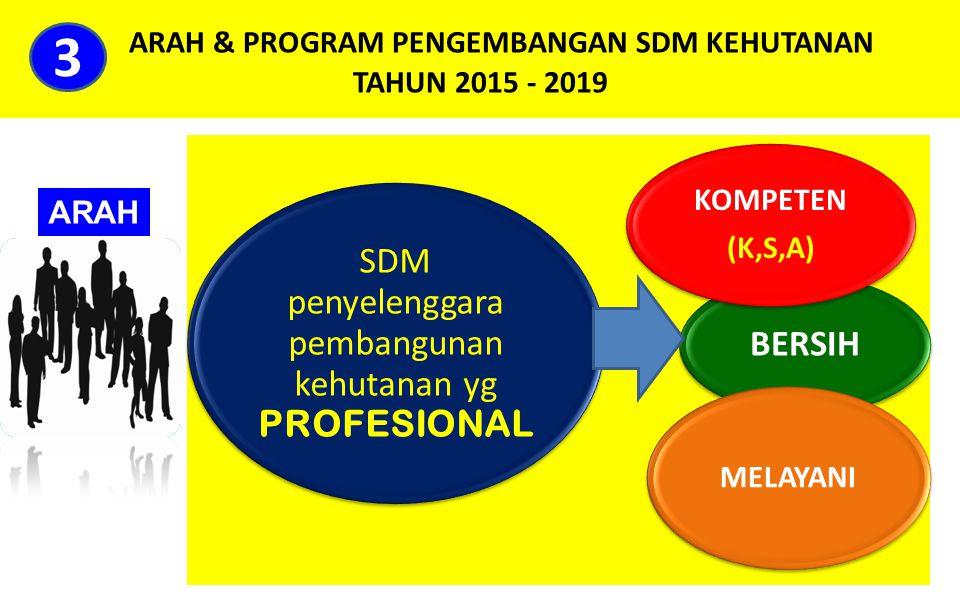 ARAH & PROGRAM PENGEMBANGAN SDM KEHUTANAN TAHUN 2015 - 2019