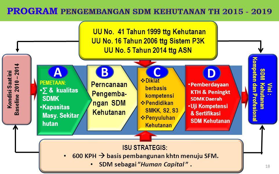 A B C D PROGRAM PENGEMBANGAN SDM KEHUTANAN TH 2015 - 2019