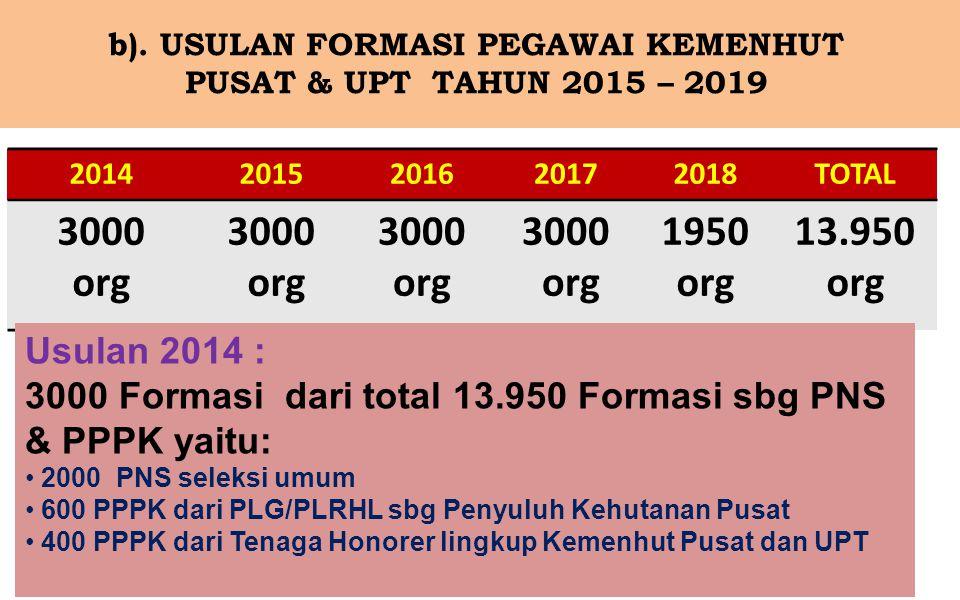 b). USULAN FORMASI PEGAWAI KEMENHUT PUSAT & UPT TAHUN 2015 – 2019