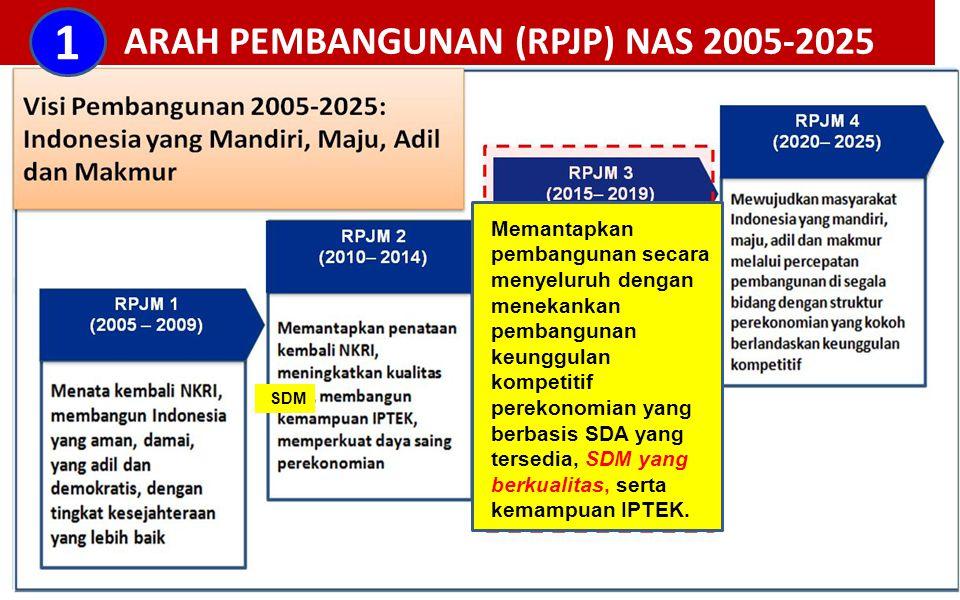 ARAH PEMBANGUNAN (RPJP) NAS 2005-2025