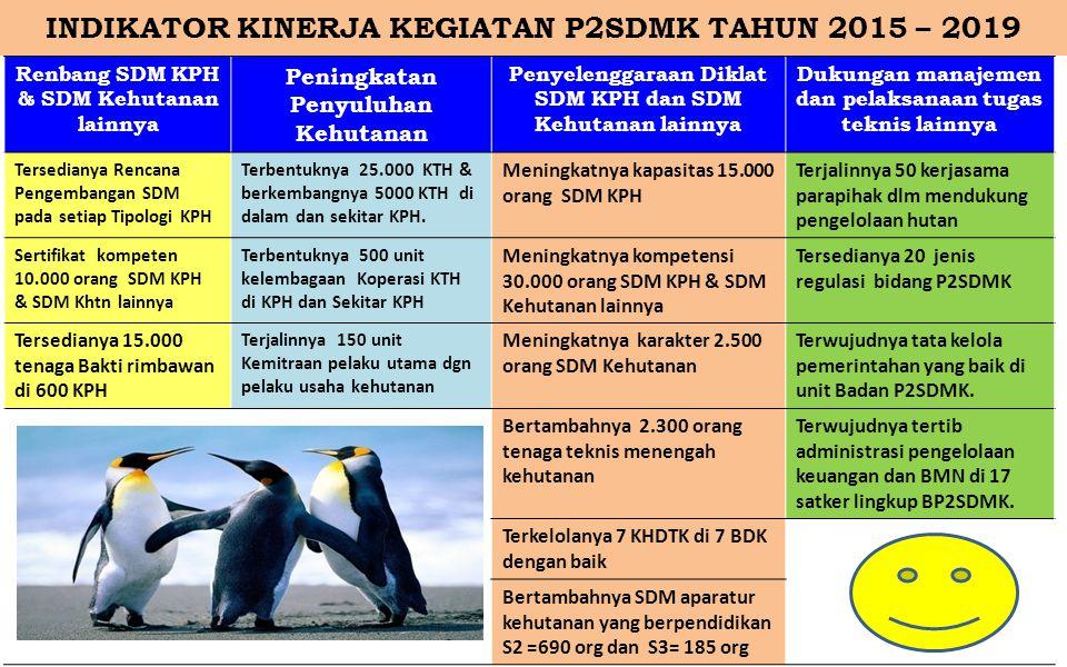 INDIKATOR KINERJA KEGIATAN P2SDMK TAHUN 2015 – 2019