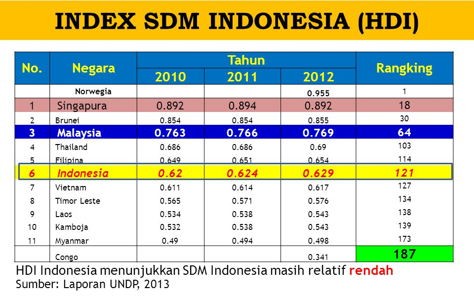 INDEX SDM INDONESIA (HDI)