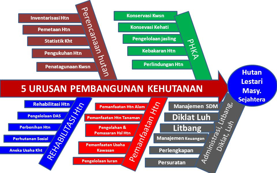 5 Urusan Pembangunan kehutanan
