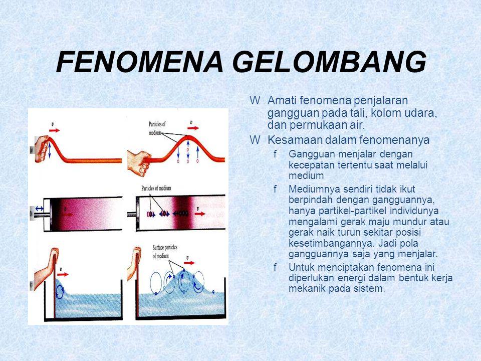 FENOMENA GELOMBANG Amati fenomena penjalaran gangguan pada tali, kolom udara, dan permukaan air. Kesamaan dalam fenomenanya.