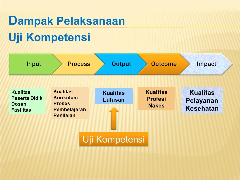Dampak Pelaksanaan Uji Kompetensi Uji Kompetensi Input Process Output