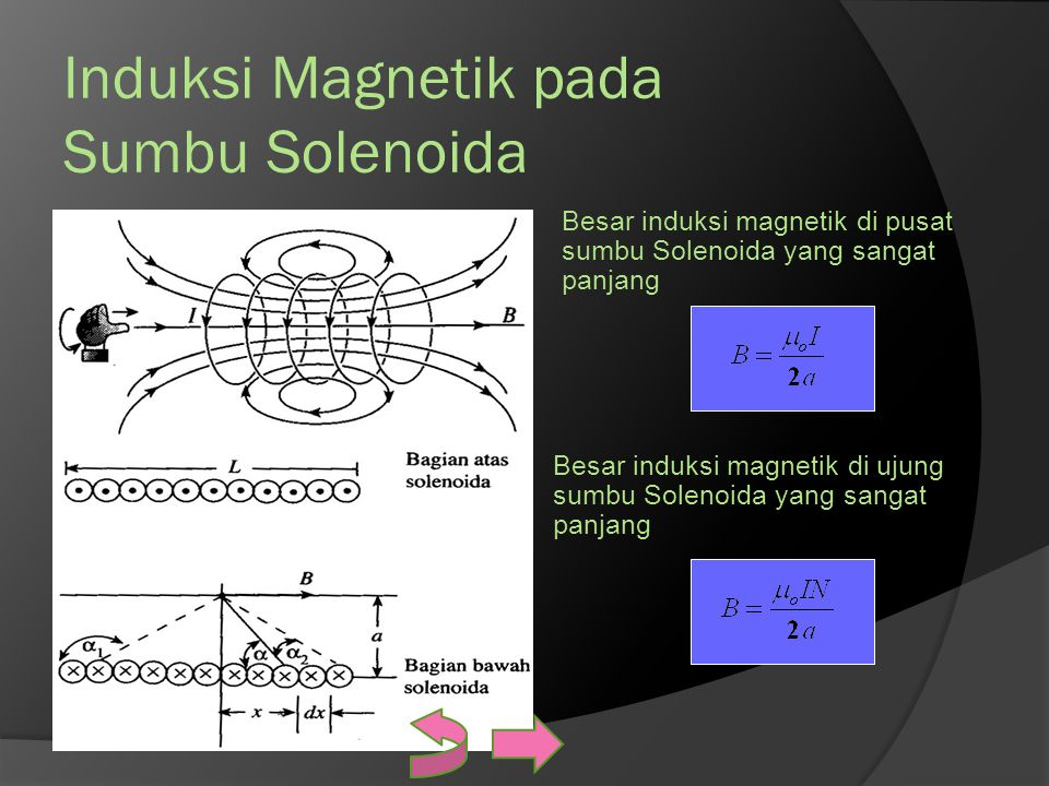 Induksi Magnetik pada Sumbu Solenoida