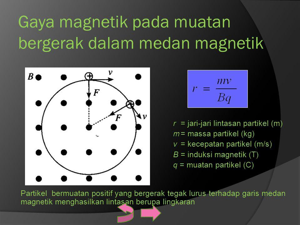 Gaya magnetik pada muatan bergerak dalam medan magnetik