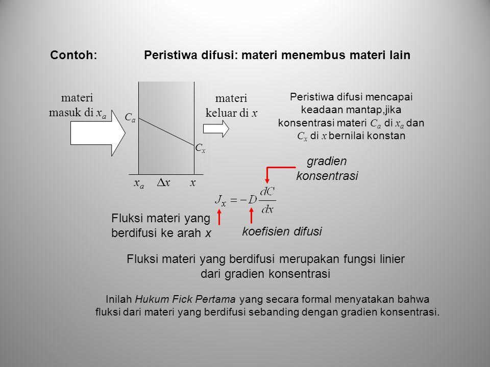 Peristiwa difusi: materi menembus materi lain