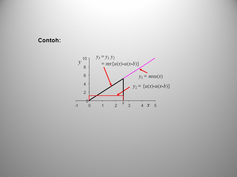 Contoh: x y3 = y1 y2 = mx{u(x)-u(x-b)} y1 = mxu(x) y2 = {u(x)-u(x-b)}
