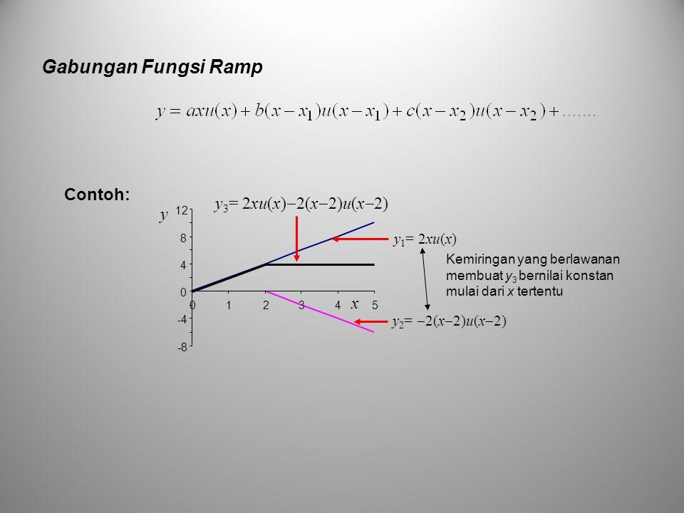 Gabungan Fungsi Ramp Contoh: y3= 2xu(x)2(x2)u(x2) y x y1= 2xu(x)