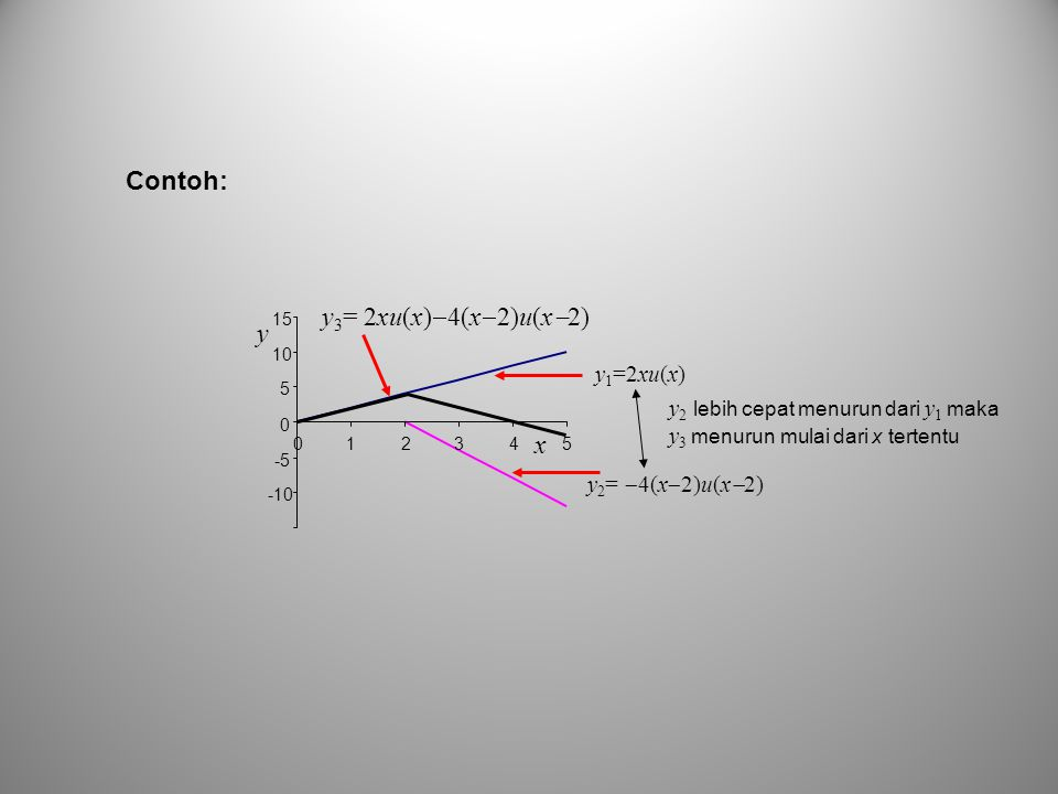 Contoh: y3= 2xu(x)4(x2)u(x2) y x y1=2xu(x)