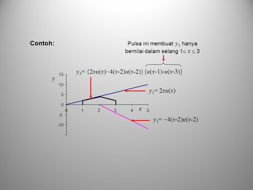 Pulsa ini membuat y3 hanya bernilai dalam selang 1 x  3