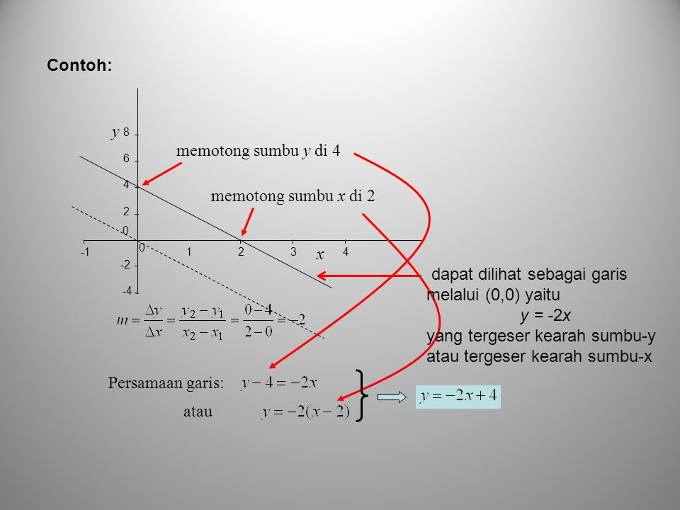 dapat dilihat sebagai garis melalui (0,0) yaitu y = -2x