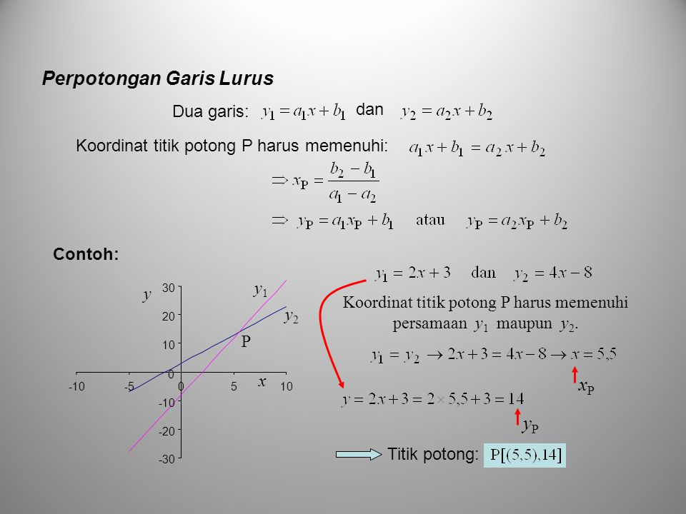 Koordinat titik potong P harus memenuhi persamaan y1 maupun y2.
