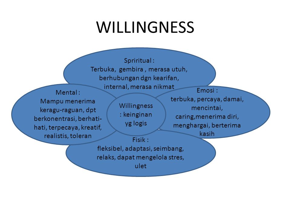 WILLINGNESS Spriritual :