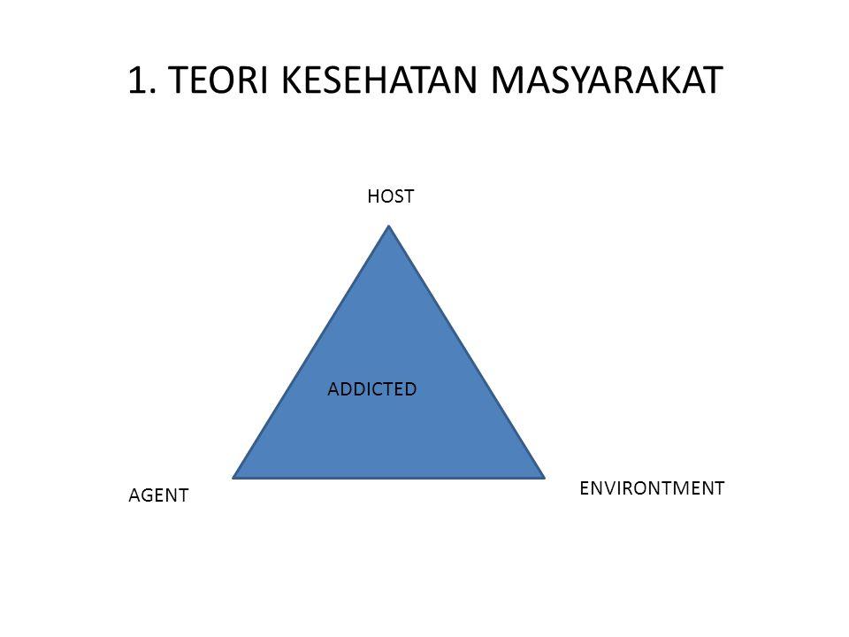 1. TEORI KESEHATAN MASYARAKAT