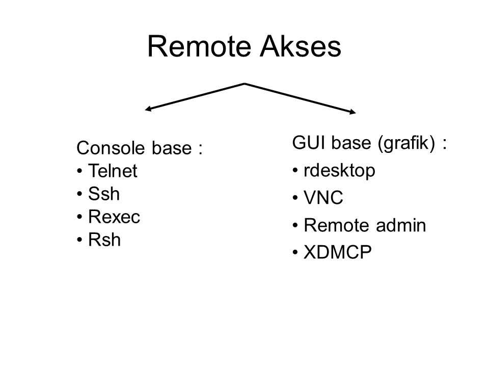 Remote Akses GUI base (grafik) : Console base : rdesktop Telnet VNC