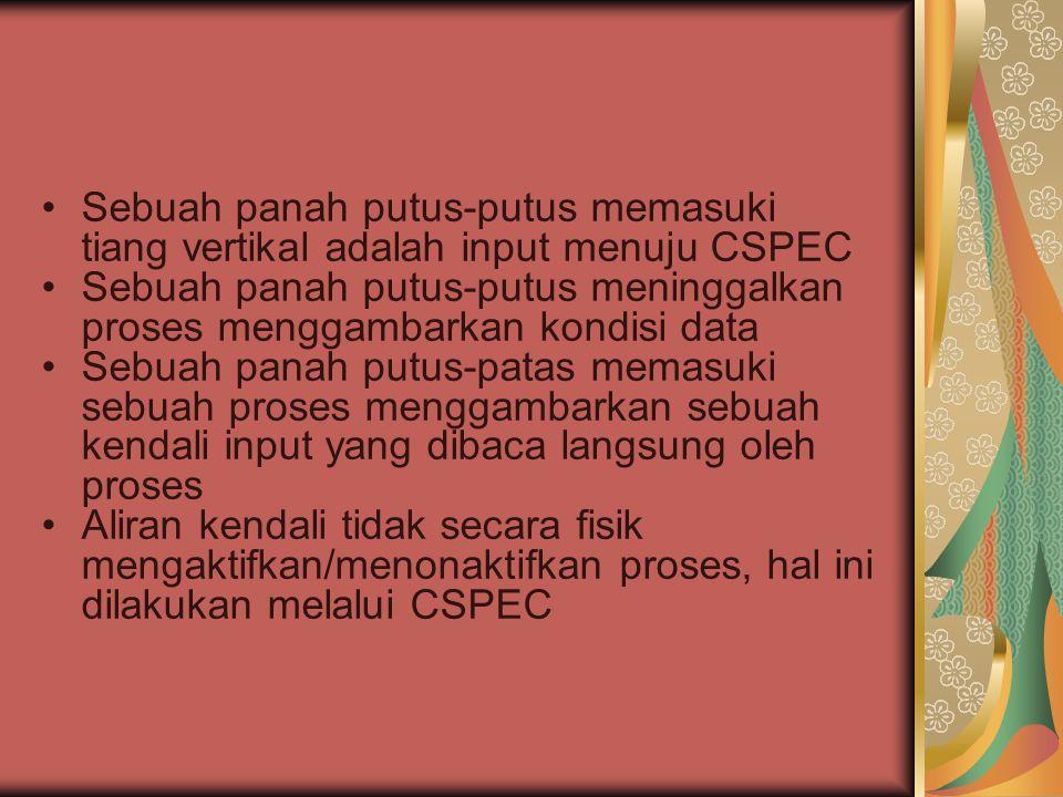 Sebuah panah putus-putus memasuki tiang vertikal adalah input menuju CSPEC