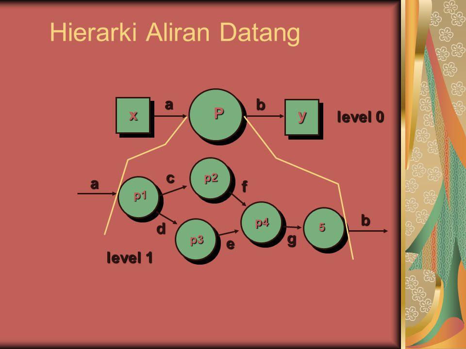 Hierarki Aliran Datang