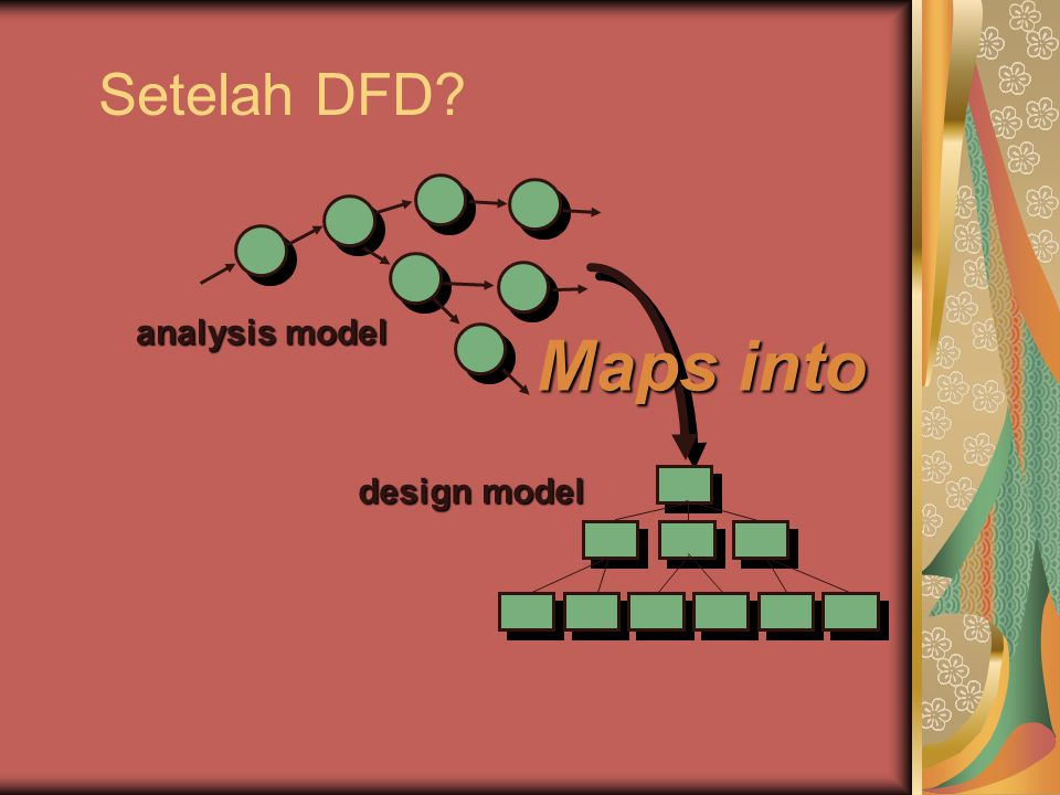Setelah DFD analysis model Maps into design model