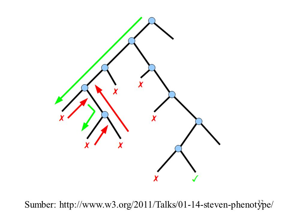 Sumber: http://www.w3.org/2011/Talks/01-14-steven-phenotype/