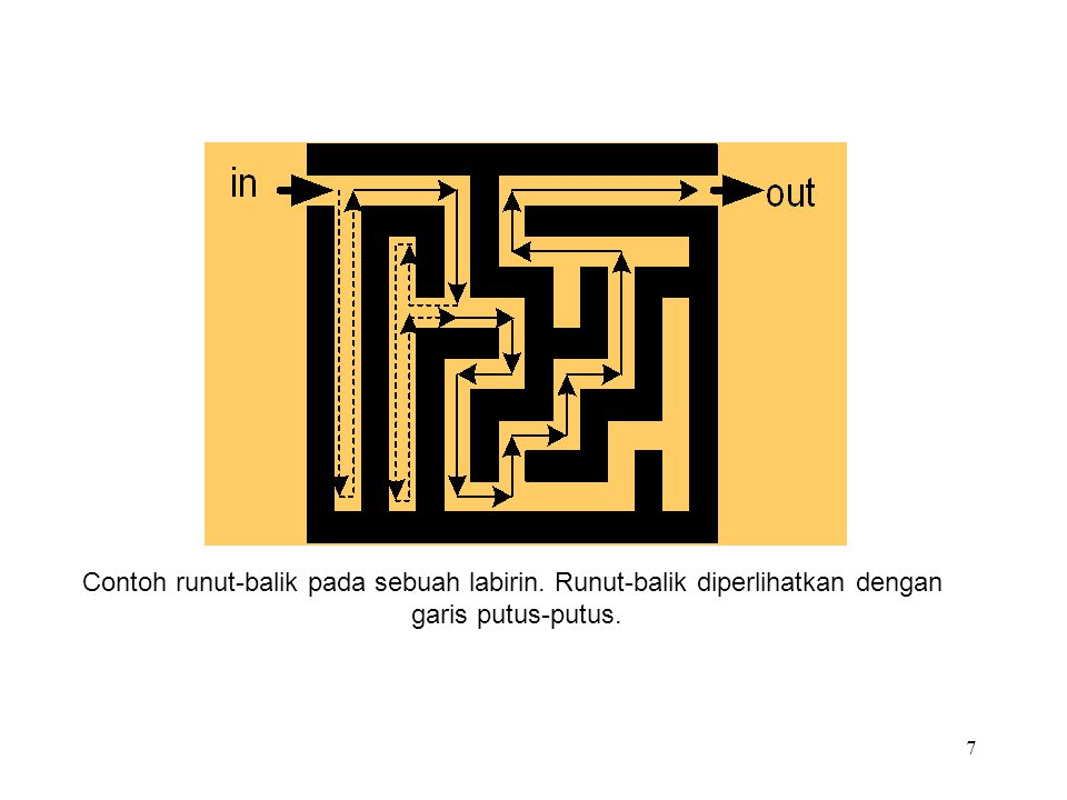 Contoh runut-balik pada sebuah labirin