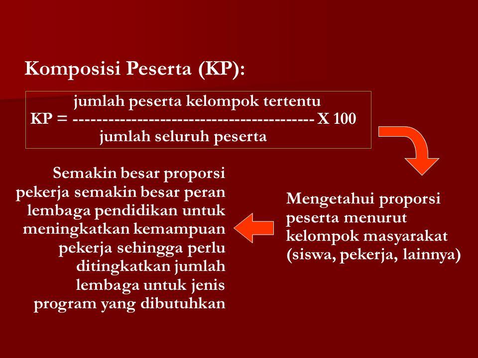 Komposisi Peserta (KP):