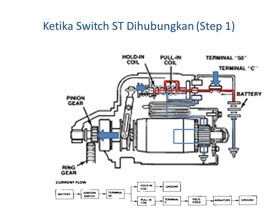 Ketika Switch ST Dihubungkan (Step 1)