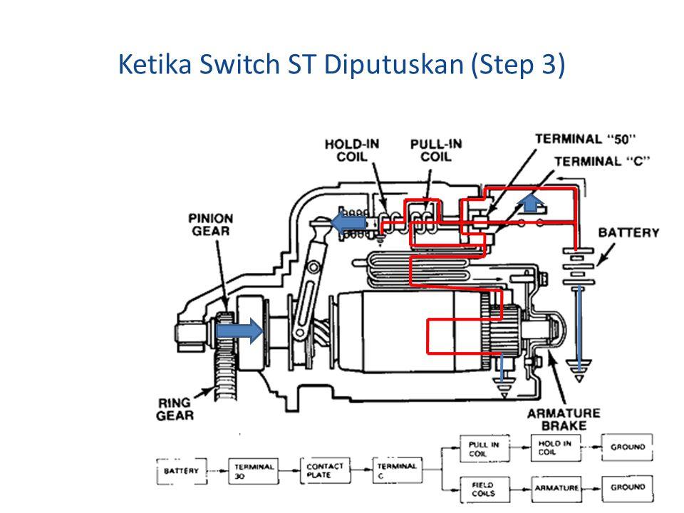 Ketika Switch ST Diputuskan (Step 3)