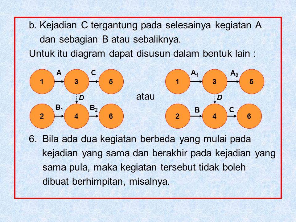 b. Kejadian C tergantung pada selesainya kegiatan A