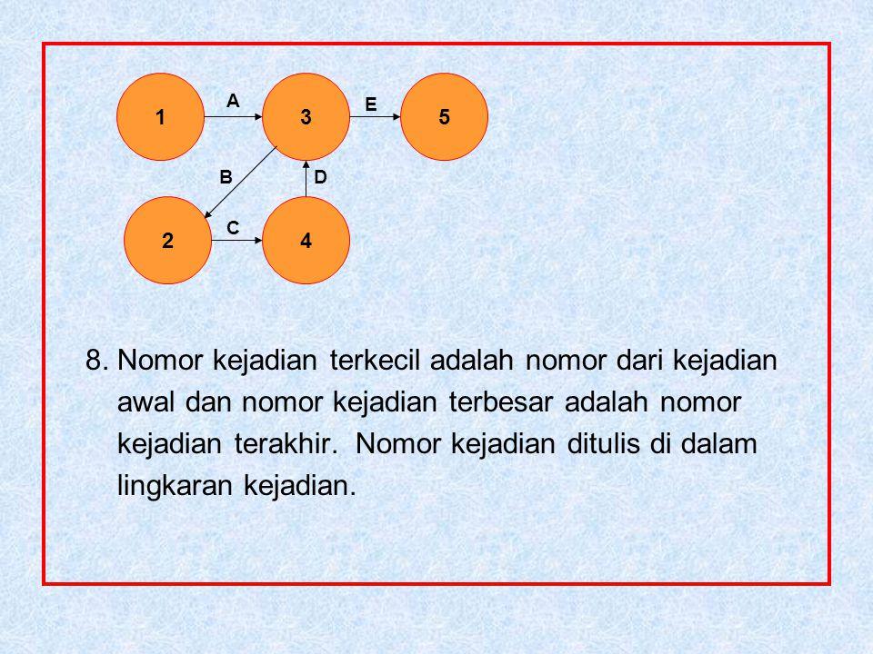 8. Nomor kejadian terkecil adalah nomor dari kejadian