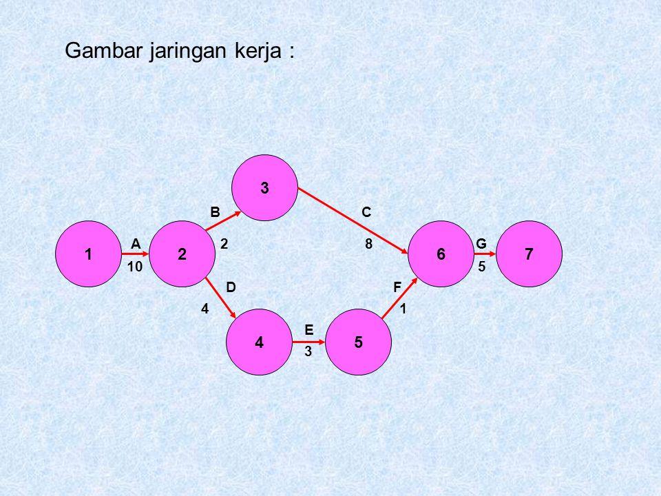 Gambar jaringan kerja :