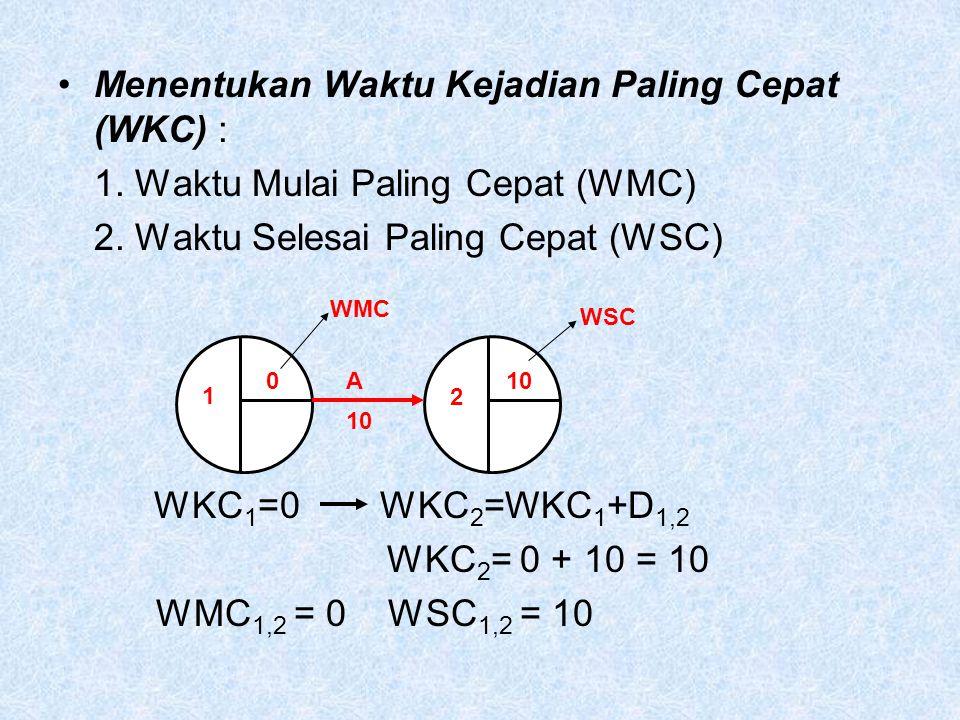 Menentukan Waktu Kejadian Paling Cepat (WKC) :